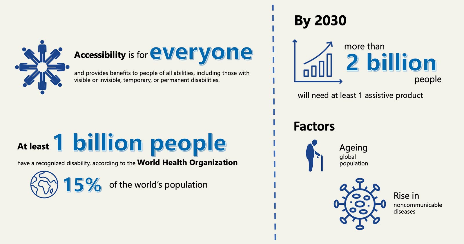 Accessibility is for everyone and provides benefits to people of all abilities, including those with visible or invisible, temporary, or permanent disabilities. At least 1 billion people have a recognized disability, according to the World Health Organization. That is 15 percent of the world's population. By 2030, more than 2 billion people will need at least 1 assistive product. Factors include an ageing global population and a rise in communicable diseases.
